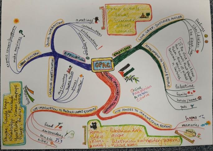 OPAC mind map